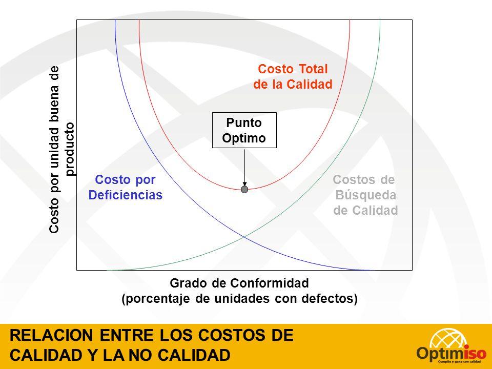 PUNTO ÓPTIMO DE COSTOS DE CALIDAD Punto en que aun aumentando la inversión en calidad (Prevención + Evaluación) no se logra una reducción en el costo