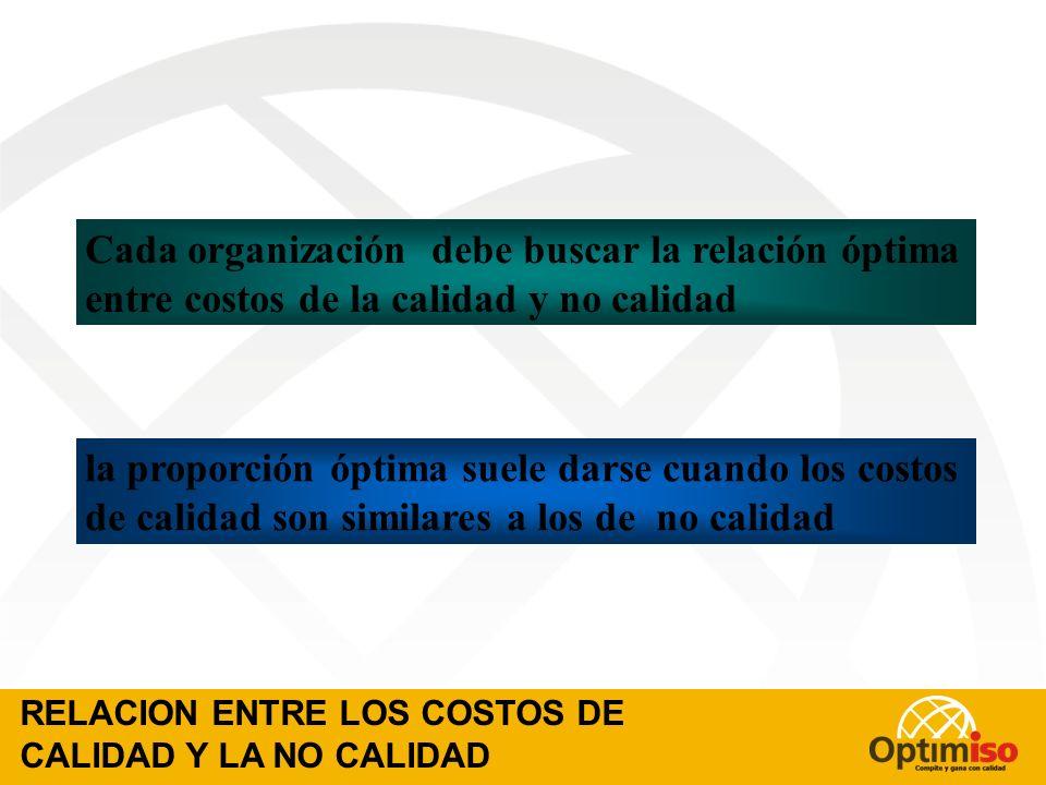 Costo por unidad buena de producto Costos de Búsqueda de Calidad Costo por Deficiencias Grado de Conformidad (porcentaje de unidades con defectos) Cos