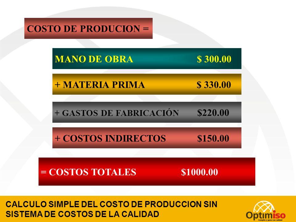 CALCULO DE LA UTILIDAD Y LA RENTABILIDAD SIN SISTEMA DE COSTOS DE LA CALIDAD (UN EJEMPLO) PRECIO DE VENTA $ 1,300.00 - COSTOS DE PRODUCCION $ 850.00 - COSTOS INDIRECTOS $150.00 = UTILIDAD $300.00 RENTABILIDAD = UTILIDAD/INVERSION $300.00/$1000.00= 30%