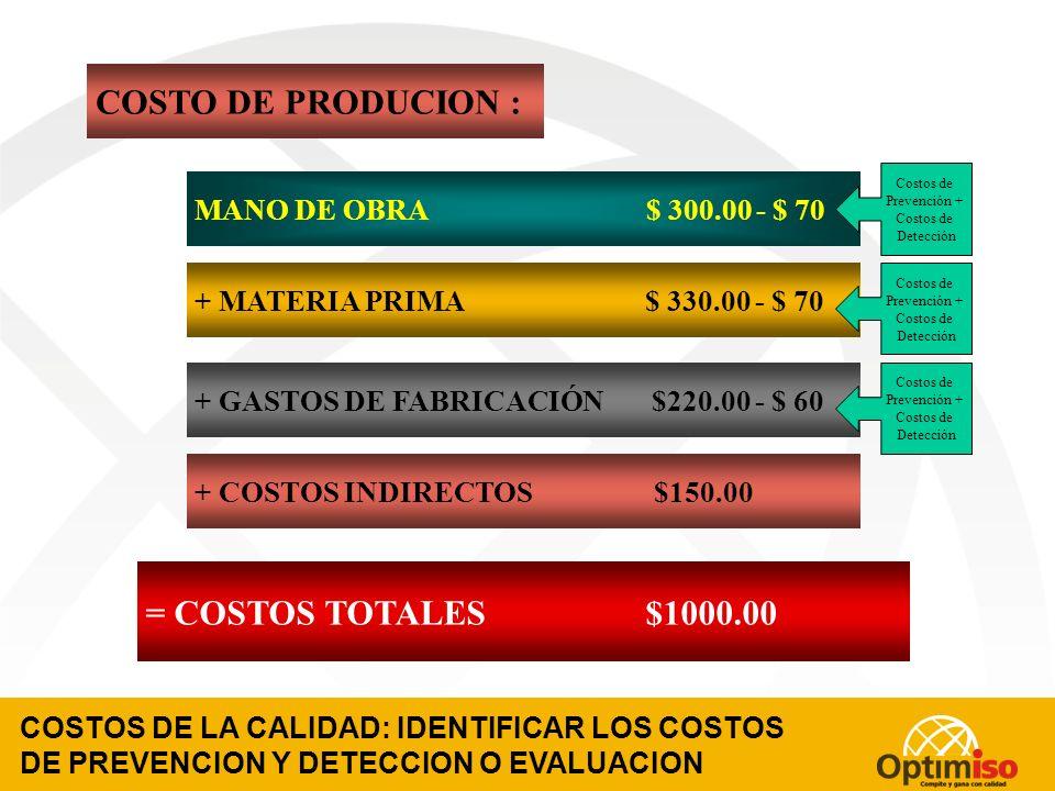 CALCULO SIMPLE DEL COSTO DE PRODUCCION SIN SISTEMA DE COSTOS DE LA CALIDAD MANO DE OBRA $ 300.00 + MATERIA PRIMA $ 330.00 + GASTOS DE FABRICACIÓN $220.00 + COSTOS INDIRECTOS $150.00 = COSTOS TOTALES $1000.00 COSTO DE PRODUCION =