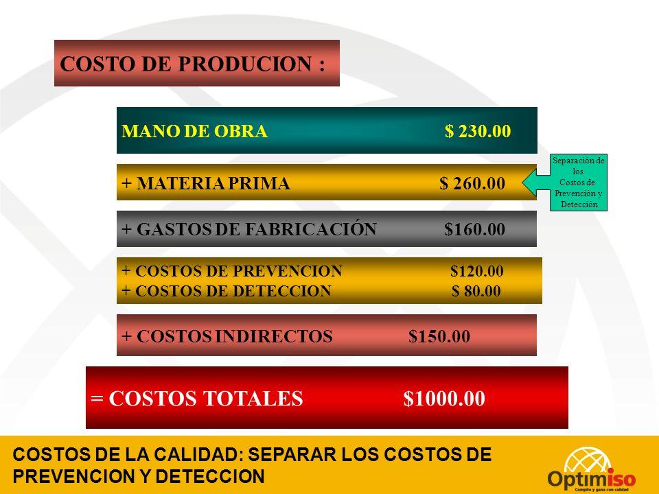 COSTOS DE LA CALIDAD: IDENTIFICAR LOS COSTOS DE PREVENCION Y DETECCION O EVALUACION MANO DE OBRA $ 300.00 - $ 70 + MATERIA PRIMA $ 330.00 - $ 70 + GASTOS DE FABRICACIÓN $220.00 - $ 60 + COSTOS INDIRECTOS $150.00 = COSTOS TOTALES $1000.00 COSTO DE PRODUCION : Costos de Prevención + Costos de Detección Costos de Prevención + Costos de Detección Costos de Prevención + Costos de Detección