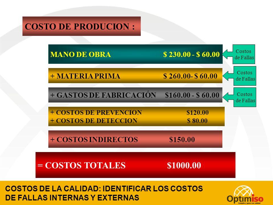 COSTOS DE LA CALIDAD: SEPARAR LOS COSTOS DE PREVENCION Y DETECCION MANO DE OBRA $ 230.00 + MATERIA PRIMA $ 260.00 + GASTOS DE FABRICACIÓN $160.00 + COSTOS INDIRECTOS $150.00 = COSTOS TOTALES $1000.00 COSTO DE PRODUCION : Separación de los Costos de Prevención y Detección + COSTOS DE PREVENCION $120.00 + COSTOS DE DETECCION $ 80.00