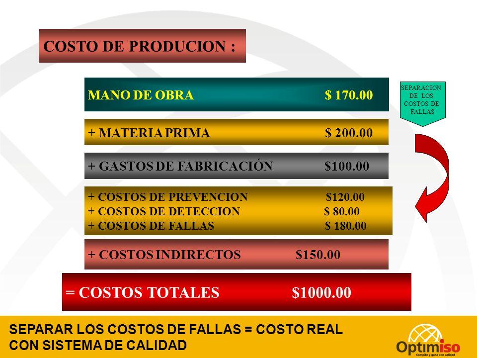 COSTOS DE LA CALIDAD: IDENTIFICAR LOS COSTOS DE FALLAS INTERNAS Y EXTERNAS MANO DE OBRA $ 230.00 - $ 60.00 + MATERIA PRIMA $ 260.00- $ 60.00 + GASTOS DE FABRICACIÓN $160.00 - $ 60.00 + COSTOS INDIRECTOS $150.00 = COSTOS TOTALES $1000.00 COSTO DE PRODUCION : Costos de Fallas + COSTOS DE PREVENCION $120.00 + COSTOS DE DETECCION $ 80.00 Costos de Fallas Costos de Fallas