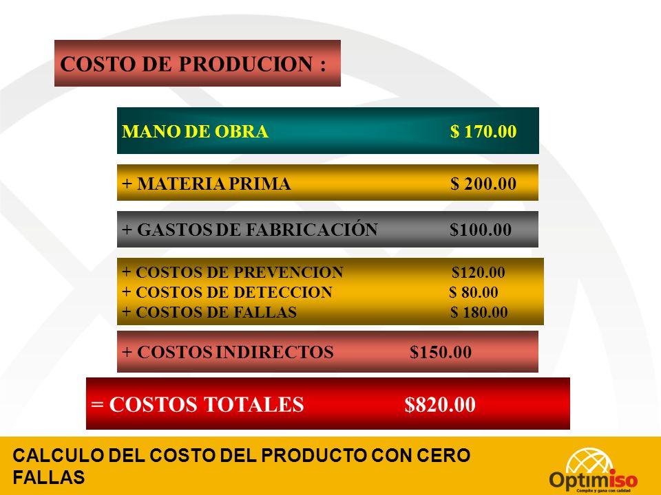 SEPARAR LOS COSTOS DE FALLAS = COSTO REAL CON SISTEMA DE CALIDAD MANO DE OBRA $ 170.00 + MATERIA PRIMA $ 200.00 + GASTOS DE FABRICACIÓN $100.00 + COSTOS INDIRECTOS $150.00 = COSTOS TOTALES $1000.00 COSTO DE PRODUCION : + COSTOS DE PREVENCION $120.00 + COSTOS DE DETECCION $ 80.00 + COSTOS DE FALLAS $ 180.00 SEPARACION DE LOS COSTOS DE FALLAS
