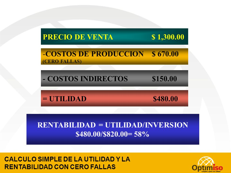 CALCULO DEL COSTO DEL PRODUCTO CON CERO FALLAS MANO DE OBRA $ 170.00 + MATERIA PRIMA $ 200.00 + GASTOS DE FABRICACIÓN $100.00 + COSTOS INDIRECTOS $150.00 = COSTOS TOTALES $820.00 COSTO DE PRODUCION : + COSTOS DE PREVENCION $120.00 + COSTOS DE DETECCION $ 80.00 + COSTOS DE FALLAS $ 180.00
