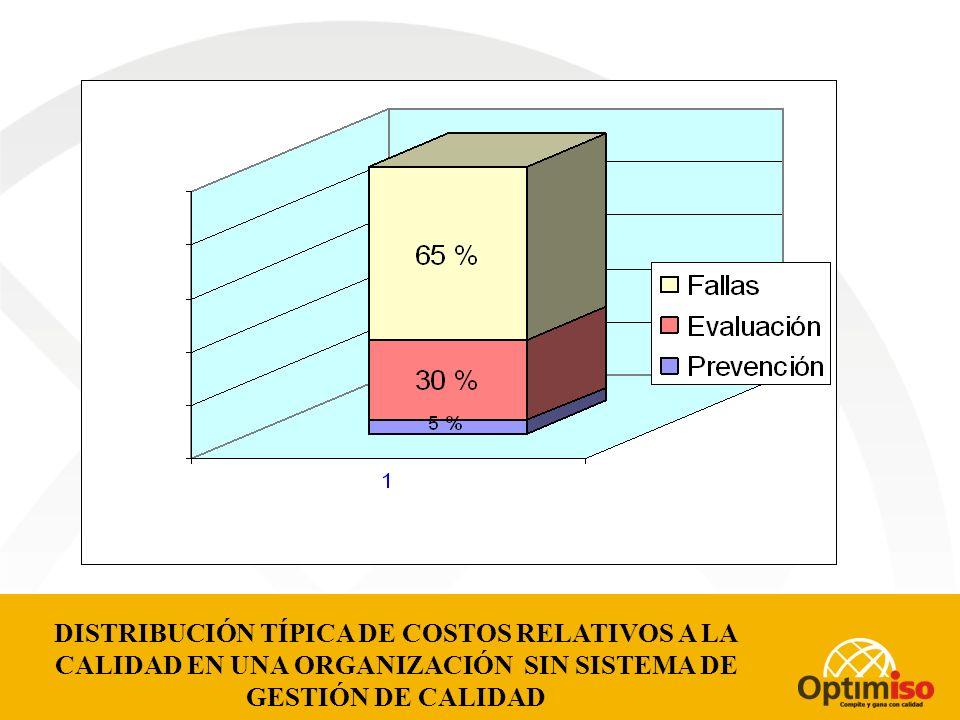 CALCULO SIMPLE DE LA UTILIDAD Y LA RENTABILIDAD CON CERO FALLAS PRECIO DE VENTA $ 1,300.00 -COSTOS DE PRODUCCION $ 670.00 (CERO FALLAS) - COSTOS INDIRECTOS $150.00 = UTILIDAD $480.00 RENTABILIDAD = UTILIDAD/INVERSION $480.00/$820.00= 58%