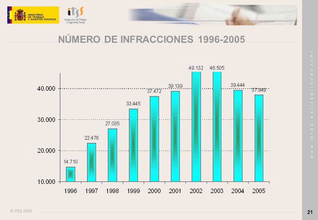 © ITSS 2005 w w w. m t a s. e s / i t s s / i n d e x.h t m l 21 NÚMERO DE INFRACCIONES 1996-2005