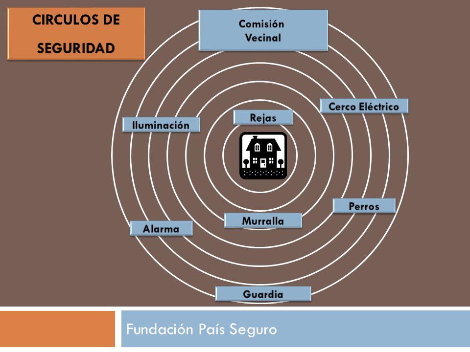 Fundación País Seguro