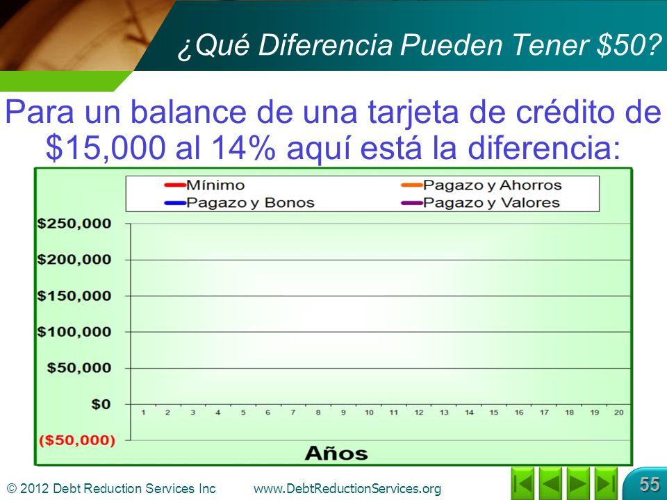 © 2012 Debt Reduction Services Inc www.DebtReductionServices.org 55 Para un balance de una tarjeta de crédito de $15,000 al 14% aquí está la diferencia: ¿Qué Diferencia Pueden Tener $50?