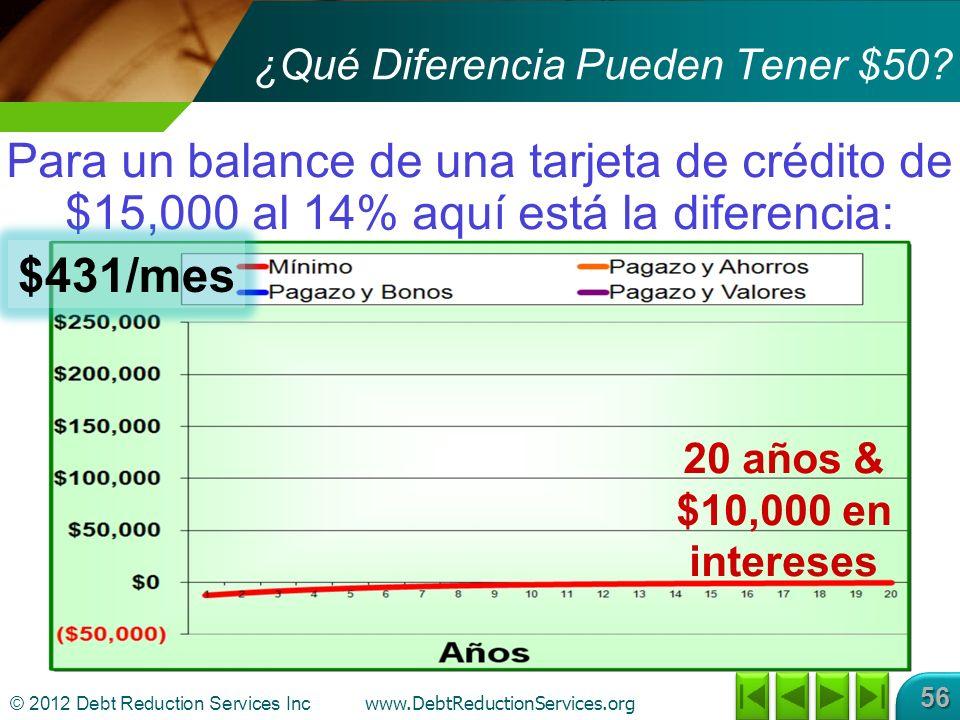 © 2012 Debt Reduction Services Inc www.DebtReductionServices.org 56 Para un balance de una tarjeta de crédito de $15,000 al 14% aquí está la diferencia: ¿Qué Diferencia Pueden Tener $50.