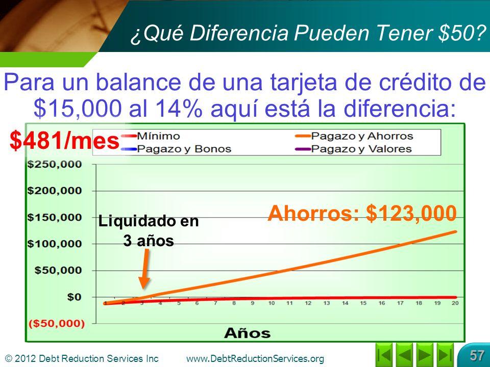 © 2012 Debt Reduction Services Inc www.DebtReductionServices.org 57 Para un balance de una tarjeta de crédito de $15,000 al 14% aquí está la diferencia: ¿Qué Diferencia Pueden Tener $50.