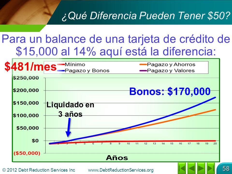© 2012 Debt Reduction Services Inc www.DebtReductionServices.org 58 Para un balance de una tarjeta de crédito de $15,000 al 14% aquí está la diferencia: ¿Qué Diferencia Pueden Tener $50.