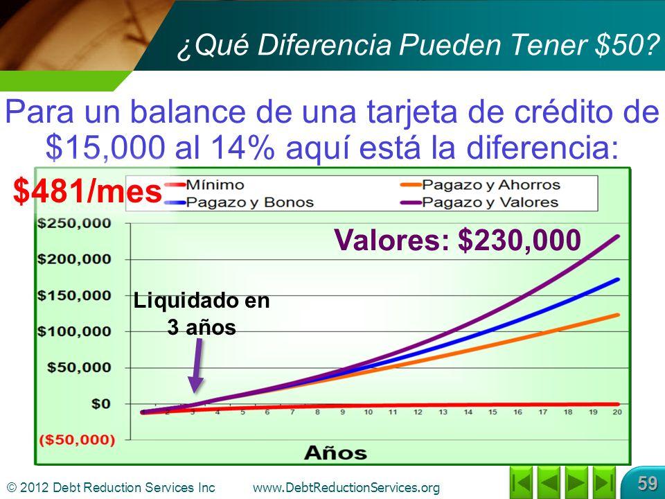 © 2012 Debt Reduction Services Inc www.DebtReductionServices.org 59 Para un balance de una tarjeta de crédito de $15,000 al 14% aquí está la diferencia: ¿Qué Diferencia Pueden Tener $50.