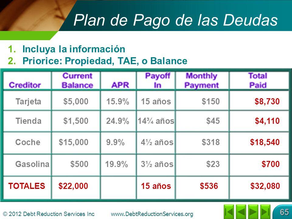 © 2012 Debt Reduction Services Inc www.DebtReductionServices.org 65 Plan de Pago de las Deudas 1.Incluya la información 2.Priorice: Propiedad, TAE, o Balance Gasolina$50019.9%3½ años$23$700 Tarjeta$5,00015.9%15 años$150$8,730 Tienda$1,50024.9%14¾ años$45$4,110 Coche$15,0009.9%4½ años$318$18,540 TOTALES$22,00015 años$536$32,080