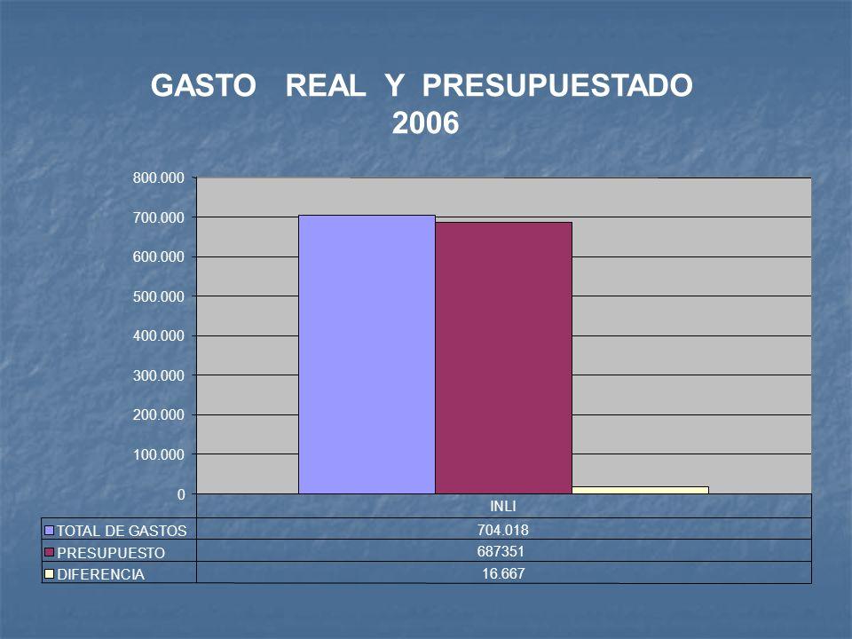 GASTO REAL Y PRESUPUESTADO 2006 0 100.000 200.000 300.000 400.000 500.000 600.000 700.000 800.000 TOTAL DE GASTOS 704.018 PRESUPUESTO 687351 DIFERENCIA 16.667 INLI