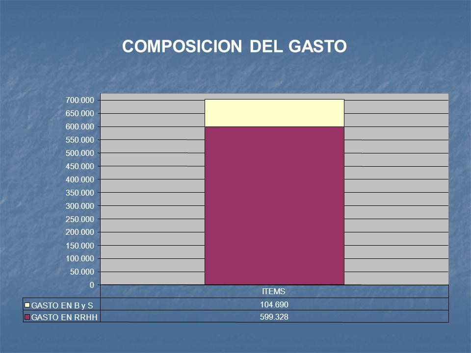 COMPOSICION DEL GASTO 0 50.000 100.000 150.000 200.000 250.000 300.000 350.000 400.000 450.000 500.000 550.000 600.000 650.000 700.000 GASTO EN B y S 104.690 GASTO EN RRHH 599.328 ITEMS