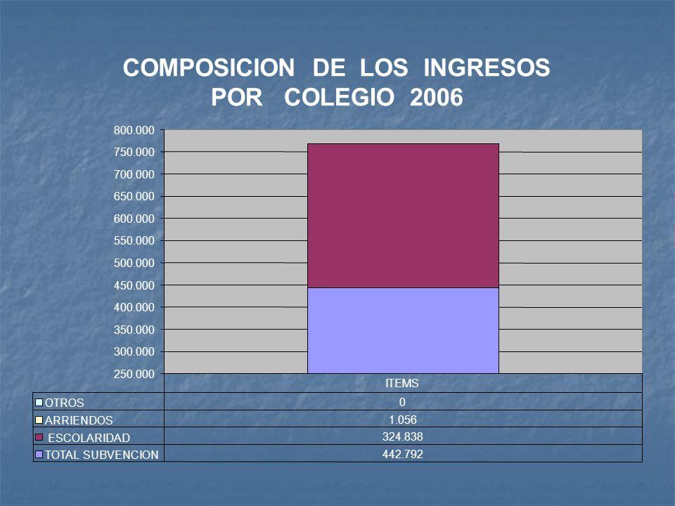 COMPOSICION DE LOS INGRESOS POR COLEGIO 2006 250.000 300.000 350.000 400.000 450.000 500.000 550.000 600.000 650.000 700.000 750.000 800.000 OTROS 0 ARRIENDOS 1.056 ESCOLARIDAD 324.838 TOTAL SUBVENCION 442.792 ITEMS