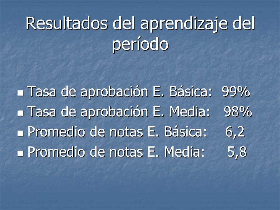 Resultados del aprendizaje del período Tasa de aprobación E.
