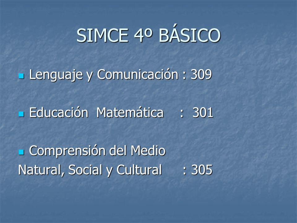 SIMCE 4º BÁSICO Lenguaje y Comunicación : 309 Lenguaje y Comunicación : 309 Educación Matemática : 301 Educación Matemática : 301 Comprensión del Medio Comprensión del Medio Natural, Social y Cultural : 305