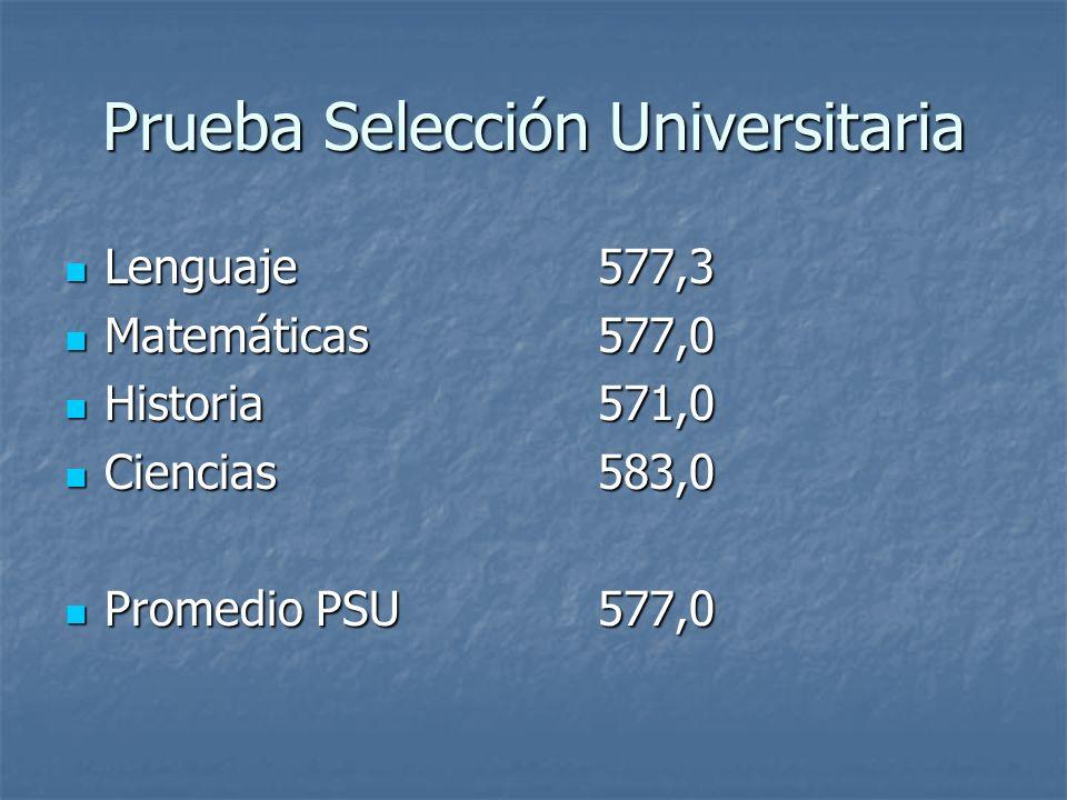 Prueba Selección Universitaria Lenguaje577,3 Lenguaje577,3 Matemáticas577,0 Matemáticas577,0 Historia571,0 Historia571,0 Ciencias583,0 Ciencias583,0 Promedio PSU577,0 Promedio PSU577,0