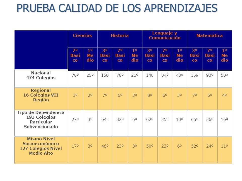 COMPOSICION % DE INGRESOS 2006 0% 10% 20% 30% 40% 50% 60% 70% 80% 90% 100% OTROS 0,0% ARRIENDOS 0,1% ESCOLARIDAD 42,3% TOTAL SUBVENCION 57,6% ITEMS