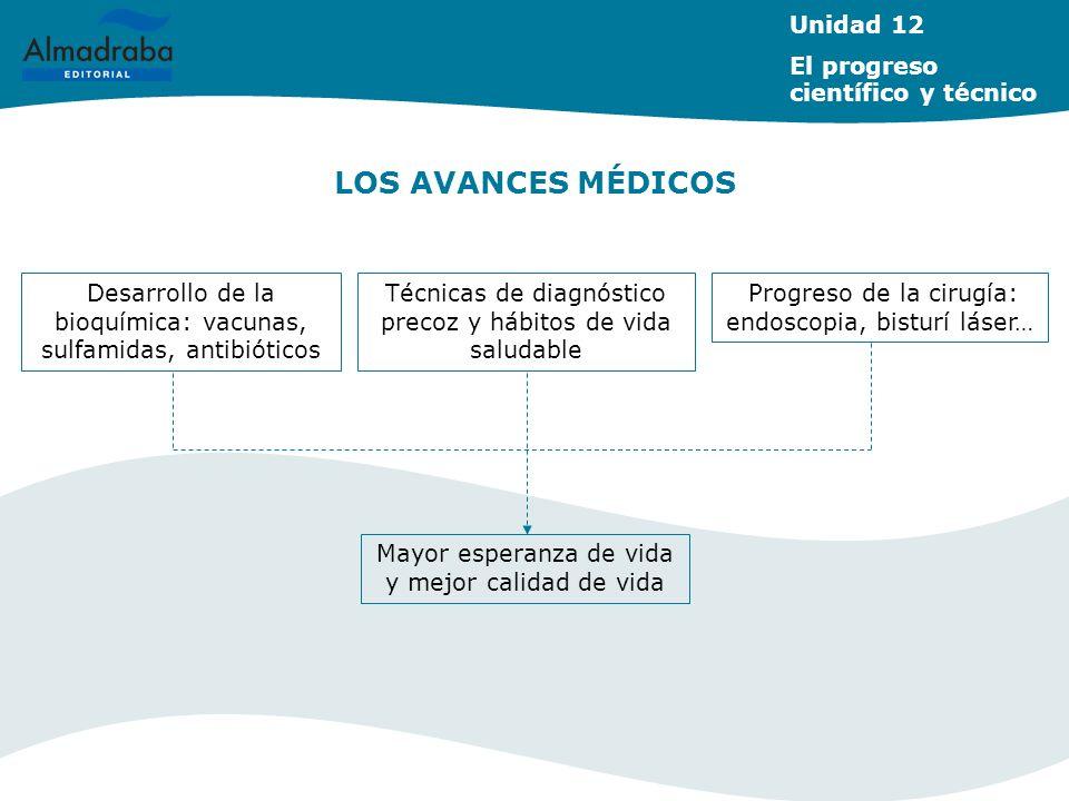 LOS AVANCES MÉDICOS Unidad 12 El progreso científico y técnico Desarrollo de la bioquímica: vacunas, sulfamidas, antibióticos Técnicas de diagnóstico