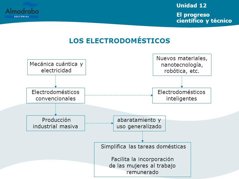 LOS ELECTRODOMÉSTICOS Unidad 12 El progreso científico y técnico Mecánica cuántica y electricidad Electrodomésticos convencionales Nuevos materiales,