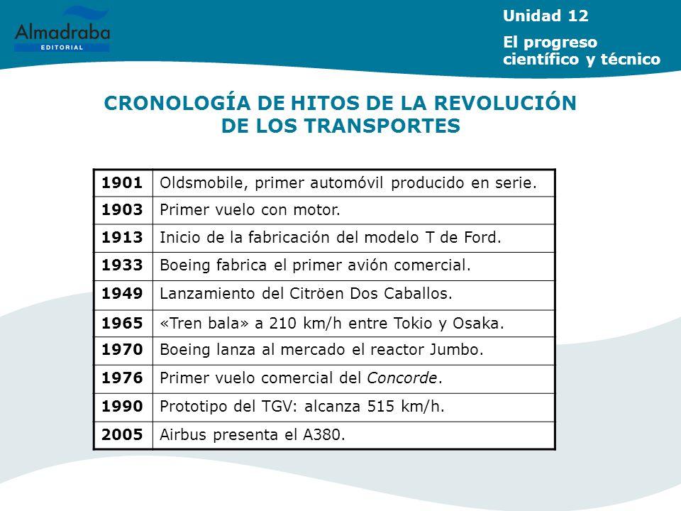 CRONOLOGÍA DE HITOS DE LA REVOLUCIÓN DE LOS TRANSPORTES Unidad 12 El progreso científico y técnico 1901Oldsmobile, primer automóvil producido en serie