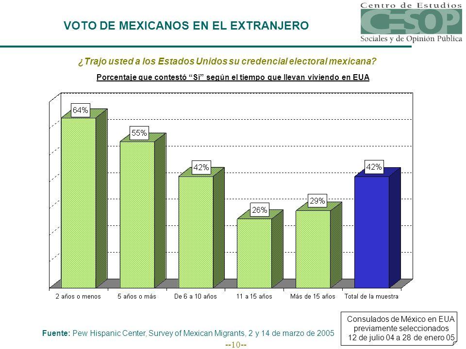 --10-- VOTO DE MEXICANOS EN EL EXTRANJERO ¿Trajo usted a los Estados Unidos su credencial electoral mexicana? Porcentaje que contestó Sí según el tiem