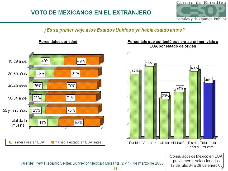 --11-- VOTO DE MEXICANOS EN EL EXTRANJERO Consulados de México en EUA previamente seleccionados 12 de julio 04 a 28 de enero 05 Fuente: Pew Hispanic Center, Survey of Mexican Migrants, 2 y 14 de marzo de 2005 Porcentajes por edad ¿Es su primer viaje a los Estados Unidos o ya había estado antes.