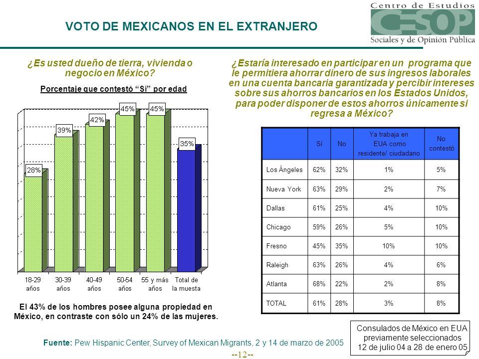 --12-- VOTO DE MEXICANOS EN EL EXTRANJERO Consulados de México en EUA previamente seleccionados 12 de julio 04 a 28 de enero 05 Fuente: Pew Hispanic Center, Survey of Mexican Migrants, 2 y 14 de marzo de 2005 ¿Es usted dueño de tierra, vivienda o negocio en México.