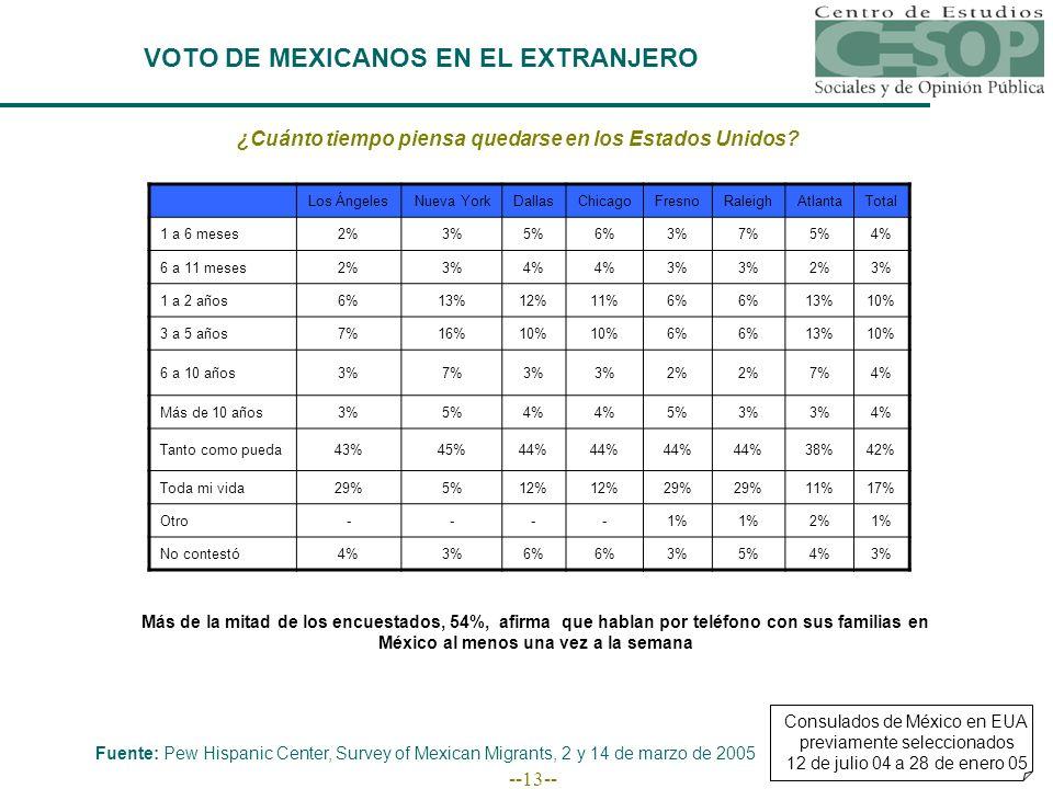 --13-- VOTO DE MEXICANOS EN EL EXTRANJERO Fuente: Pew Hispanic Center, Survey of Mexican Migrants, 2 y 14 de marzo de 2005 Consulados de México en EUA previamente seleccionados 12 de julio 04 a 28 de enero 05 ¿Cuánto tiempo piensa quedarse en los Estados Unidos.