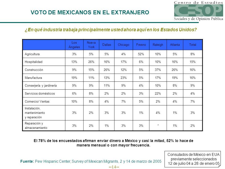--14-- VOTO DE MEXICANOS EN EL EXTRANJERO Fuente: Pew Hispanic Center, Survey of Mexican Migrants, 2 y 14 de marzo de 2005 Consulados de México en EUA previamente seleccionados 12 de julio 04 a 28 de enero 05 ¿En qué industria trabaja principalmente usted ahora aquí en los Estados Unidos.