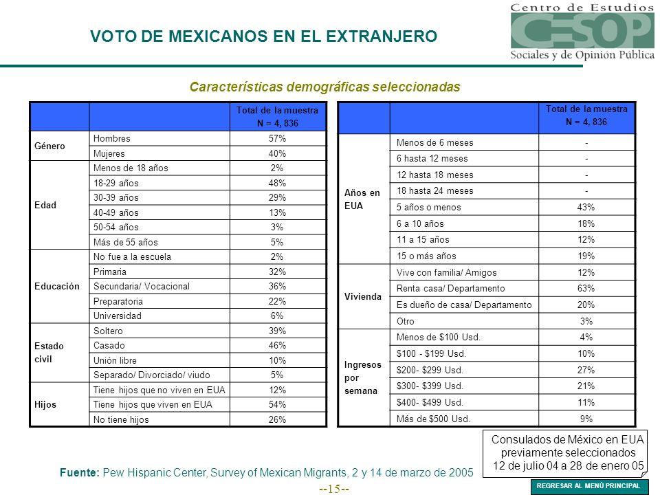 --15-- VOTO DE MEXICANOS EN EL EXTRANJERO Fuente: Pew Hispanic Center, Survey of Mexican Migrants, 2 y 14 de marzo de 2005 Consulados de México en EUA previamente seleccionados 12 de julio 04 a 28 de enero 05 Características demográficas seleccionadas Total de la muestra N = 4, 836 Género Hombres57% Mujeres40% Edad Menos de 18 años2% 18-29 años48% 30-39 años29% 40-49 años13% 50-54 años3% Más de 55 años5% Educación No fue a la escuela2% Primaria32% Secundaria/ Vocacional36% Preparatoria22% Universidad6% Estado civil Soltero39% Casado46% Unión libre10% Separado/ Divorciado/ viudo5% Hijos Tiene hijos que no viven en EUA12% Tiene hijos que viven en EUA54% No tiene hijos26% Total de la muestra N = 4, 836 Años en EUA Menos de 6 meses- 6 hasta 12 meses- 12 hasta 18 meses- 18 hasta 24 meses- 5 años o menos43% 6 a 10 años18% 11 a 15 años12% 15 o más años19% Vivienda Vive con familia/ Amigos12% Renta casa/ Departamento63% Es dueño de casa/ Departamento20% Otro3% Ingresos por semana Menos de $100 Usd.4% $100 - $199 Usd.10% $200- $299 Usd.27% $300- $399 Usd.21% $400- $499 Usd.11% Más de $500 Usd.9% REGRESAR AL MENÚ PRINCIPAL