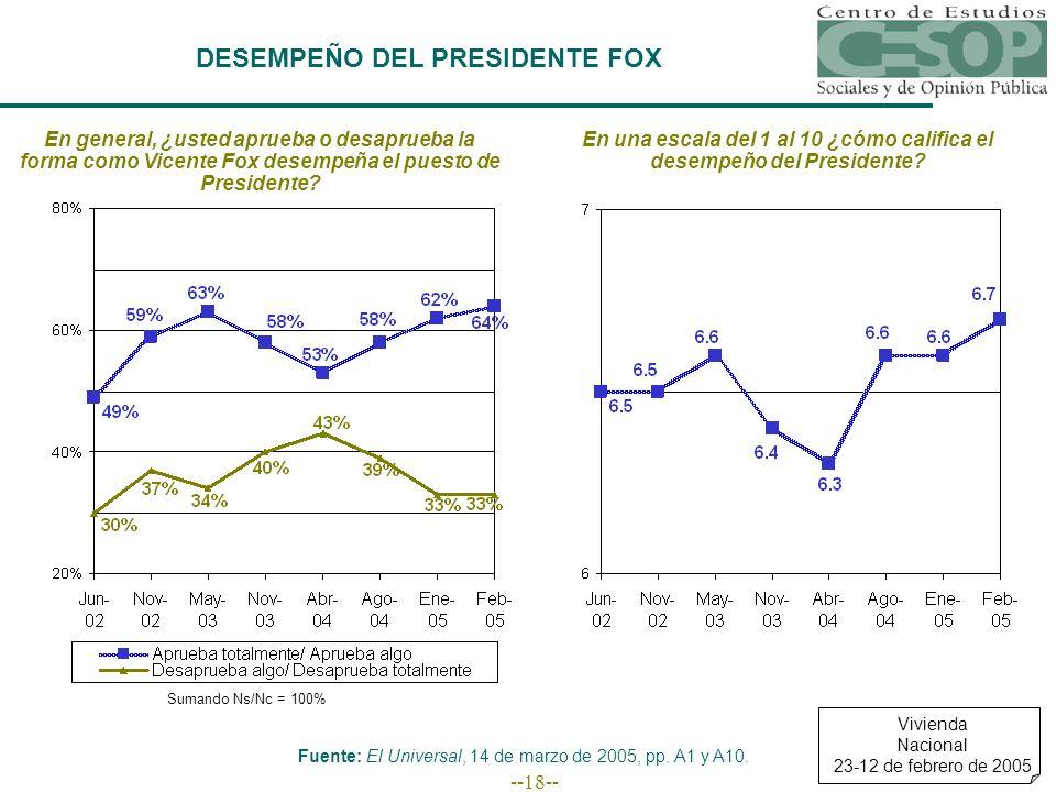 --18-- DESEMPEÑO DEL PRESIDENTE FOX En general, ¿usted aprueba o desaprueba la forma como Vicente Fox desempeña el puesto de Presidente? Vivienda Naci