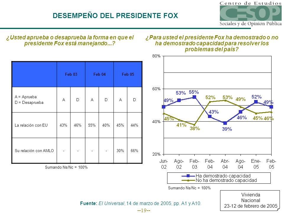 --19-- DESEMPEÑO DEL PRESIDENTE FOX ¿Usted aprueba o desaprueba la forma en que el presidente Fox está manejando...? Feb 03Feb 04Feb 05 A = Aprueba D