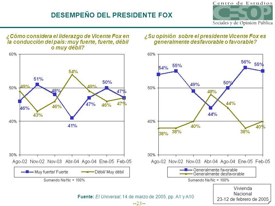 --23-- DESEMPEÑO DEL PRESIDENTE FOX ¿Cómo considera el liderazgo de Vicente Fox en la conducción del país: muy fuerte, fuerte, débil o muy débil.