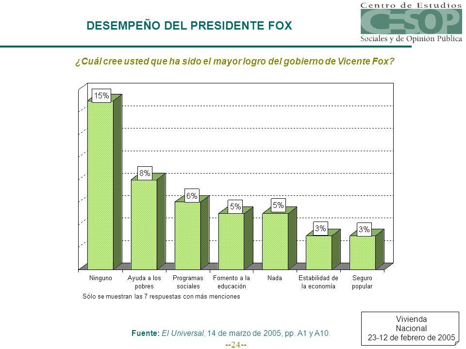 --24-- DESEMPEÑO DEL PRESIDENTE FOX ¿Cuál cree usted que ha sido el mayor logro del gobierno de Vicente Fox.