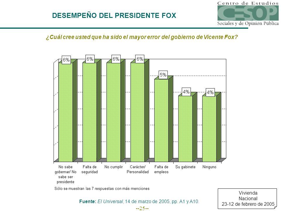 --25-- DESEMPEÑO DEL PRESIDENTE FOX ¿Cuál cree usted que ha sido el mayor error del gobierno de Vicente Fox? Sólo se muestran las 7 respuestas con más