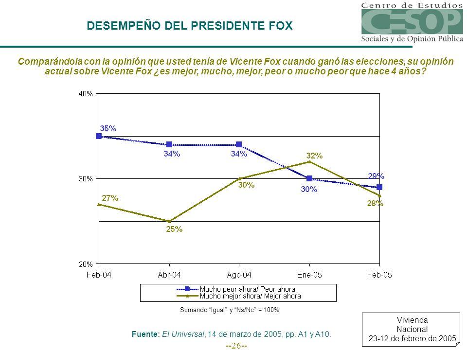--26-- DESEMPEÑO DEL PRESIDENTE FOX Comparándola con la opinión que usted tenía de Vicente Fox cuando ganó las elecciones, su opinión actual sobre Vicente Fox ¿es mejor, mucho, mejor, peor o mucho peor que hace 4 años.