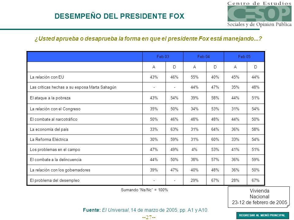 --27-- DESEMPEÑO DEL PRESIDENTE FOX ¿Usted aprueba o desaprueba la forma en que el presidente Fox está manejando...? Feb 03Feb 04Feb 05 ADADAD La rela