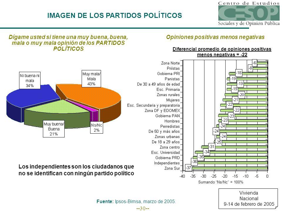 --30-- IMAGEN DE LOS PARTIDOS POLÍTICOS Vivienda Nacional 9-14 de febrero de 2005 Fuente: Ipsos-Bimsa, marzo de 2005.