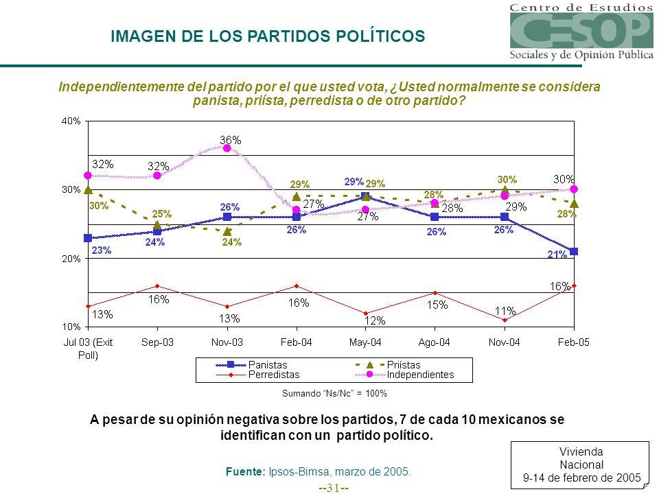--31-- IMAGEN DE LOS PARTIDOS POLÍTICOS Vivienda Nacional 9-14 de febrero de 2005 Fuente: Ipsos-Bimsa, marzo de 2005. Independientemente del partido p