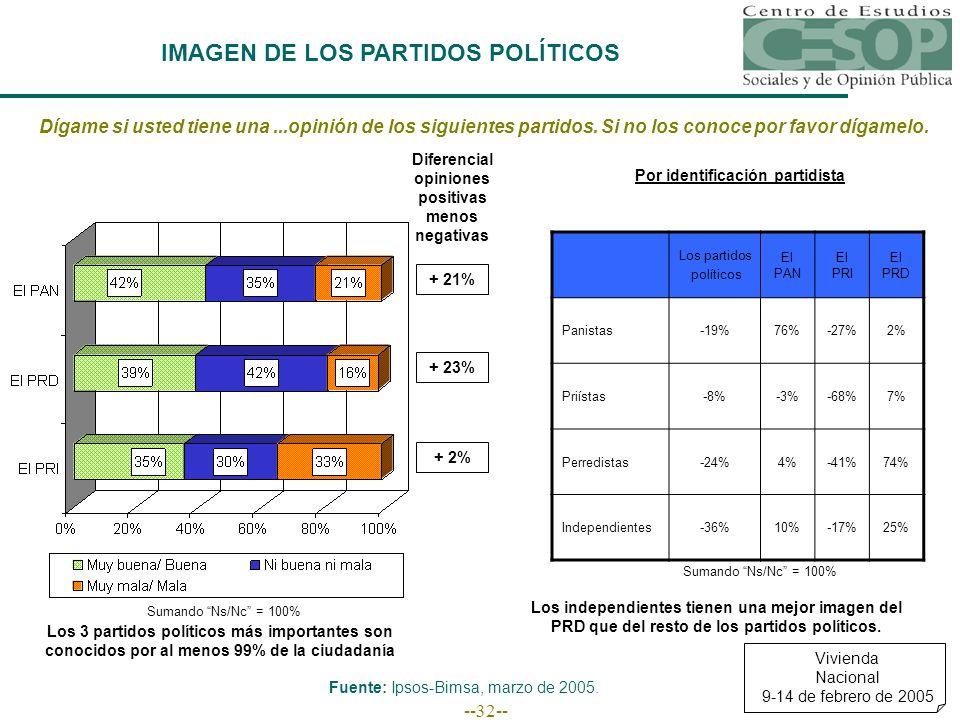 --32-- IMAGEN DE LOS PARTIDOS POLÍTICOS Vivienda Nacional 9-14 de febrero de 2005 Fuente: Ipsos-Bimsa, marzo de 2005.