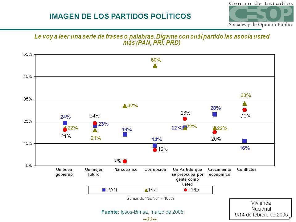 --33-- IMAGEN DE LOS PARTIDOS POLÍTICOS Vivienda Nacional 9-14 de febrero de 2005 Fuente: Ipsos-Bimsa, marzo de 2005.