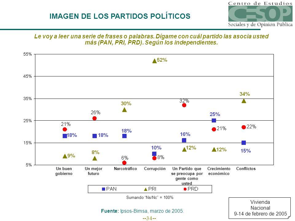 --34-- IMAGEN DE LOS PARTIDOS POLÍTICOS Vivienda Nacional 9-14 de febrero de 2005 Fuente: Ipsos-Bimsa, marzo de 2005.