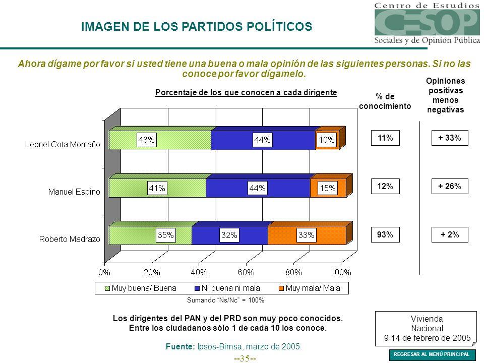 --35-- IMAGEN DE LOS PARTIDOS POLÍTICOS Vivienda Nacional 9-14 de febrero de 2005 Fuente: Ipsos-Bimsa, marzo de 2005. % de conocimiento Opiniones posi
