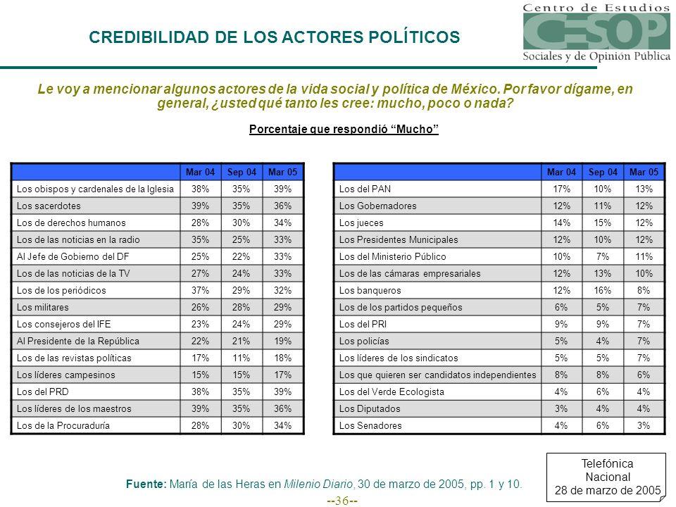 --36-- CREDIBILIDAD DE LOS ACTORES POLÍTICOS Le voy a mencionar algunos actores de la vida social y política de México. Por favor dígame, en general,