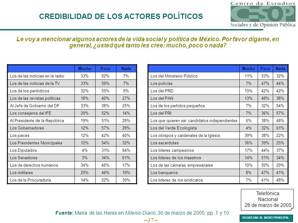 --37-- CREDIBILIDAD DE LOS ACTORES POLÍTICOS Le voy a mencionar algunos actores de la vida social y política de México. Por favor dígame, en general,