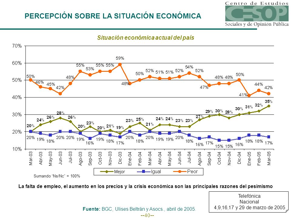 --40-- PERCEPCIÓN SOBRE LA SITUACIÓN ECONÓMICA Situación económica actual del país Sumando Ns/Nc = 100% Fuente: BGC, Ulises Beltrán y Asocs., abril de
